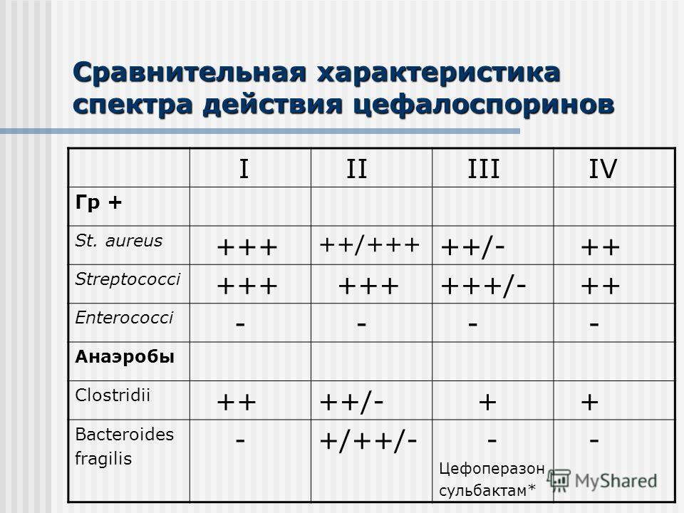 Сравнительная характеристика спектра действия цефалоспоринов I II III IV Гр + St. aureus +++ ++/+++ ++/- ++ Streptococci +++ +++/- ++ Enterococci - - - - Анаэробы Clostridii ++++/- + + Bacteroides fragilis -+/++/- - Цефоперазон сульбактам* -