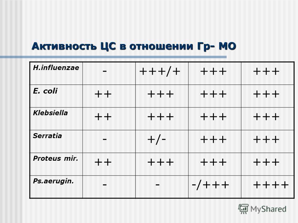 Активность ЦС в отношении Гр- МО H.influenzae -+++/+ +++ E. coli ++ +++ Klebsiella ++ +++ Serratia - +/- +++ Proteus mir. ++ +++ Ps.aerugin. - --/+++ ++++