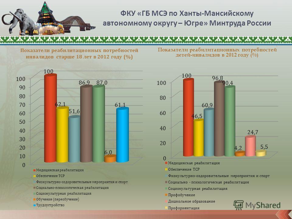 Показатели реабилитационных потребностей инвалидов старше 18 лет в 2012 году (%) Показатели реабилитационных потребностей детей-инвалидов в 2012 году (%) ФКУ «ГБ МСЭ по Ханты-Мансийскому автономному округу – Югре» Минтруда России