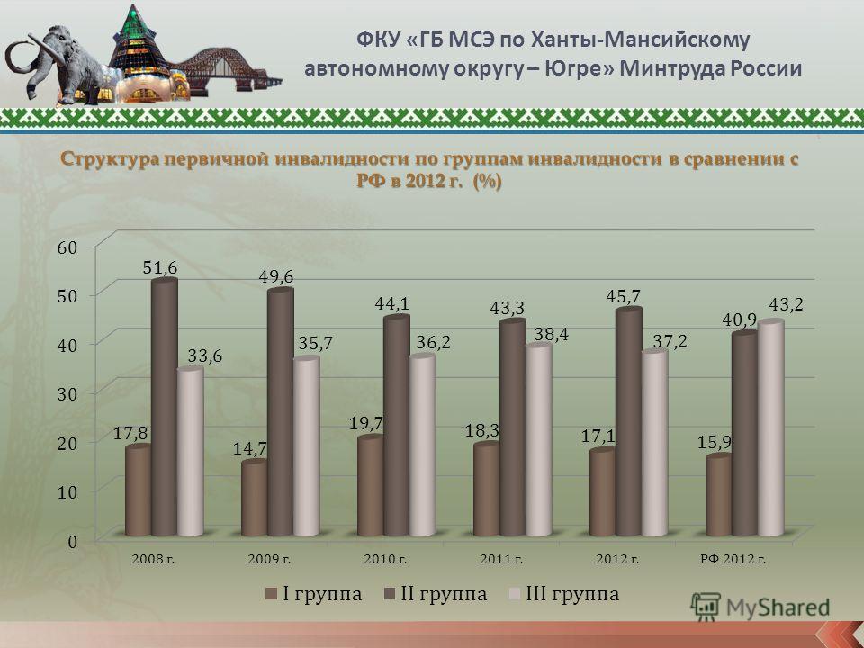 ФКУ «ГБ МСЭ по Ханты-Мансийскому автономному округу – Югре» Минтруда России