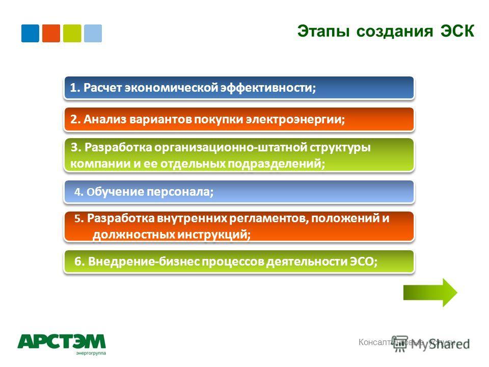 Этапы создания ЭСК Консалтинговые услуги 1. Расчет экономической эффективности; 2. Анализ вариантов покупки электроэнергии; 3. Разработка организационно-штатной структуры компании и ее отдельных подразделений; 4. О бучение персонала; 5. Разработка вн
