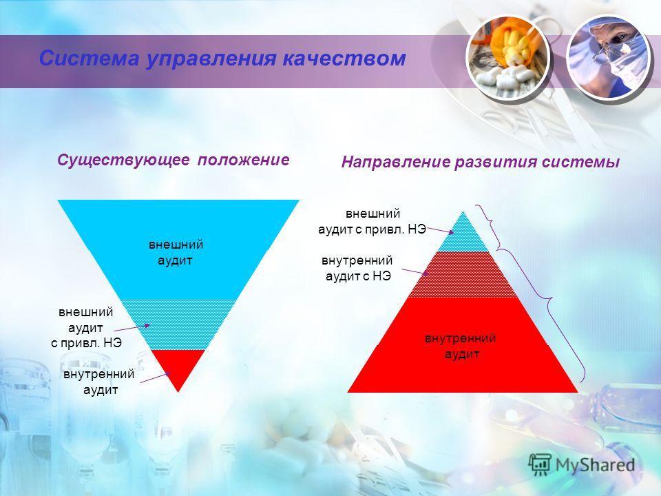 Система управления качеством Существующее положение Направление развития системы 2 3 внутренний аудит внешний аудит с привел. НЭ внешний аудит внутренний аудит внутренний аудит с НЭ внешний аудит с привел. НЭ