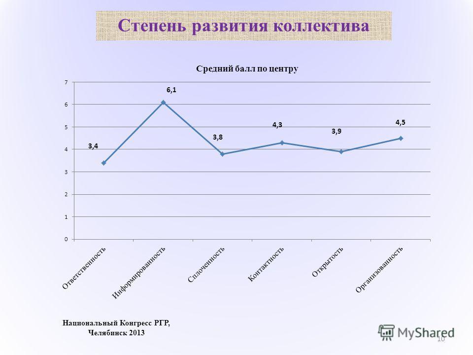 Степень развития коллектива 10 Национальный Конгресс РГР, Челябинск 2013