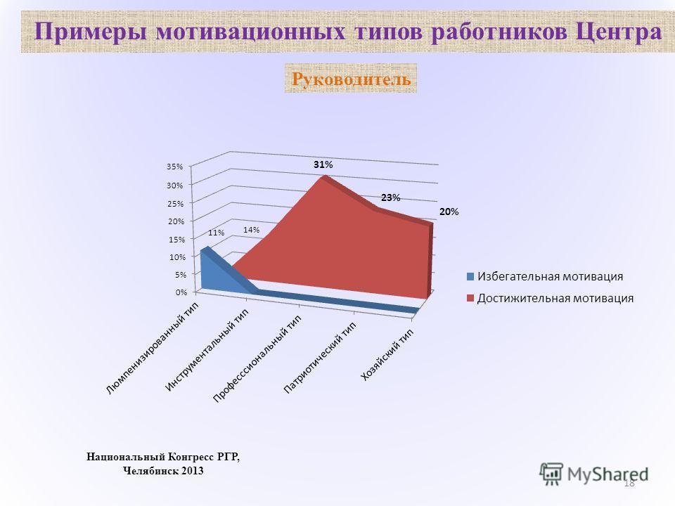 Примеры мотивационных типов работников Центра 18 Национальный Конгресс РГР, Челябинск 2013 Руководитель