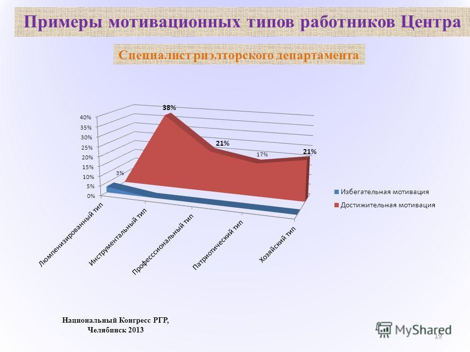 Примеры мотивационных типов работников Центра 19 Национальный Конгресс РГР, Челябинск 2013 Специалист риэлтерского департамента