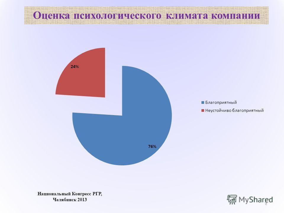Оценка психологического климата компании 9 Национальный Конгресс РГР, Челябинск 2013
