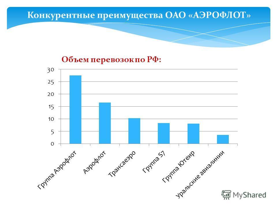 Конкурентные преимущества ОАО «АЭРОФЛОТ»