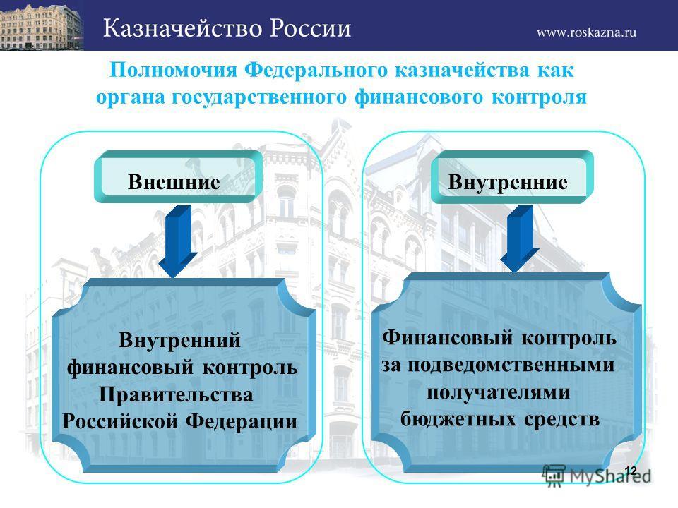 Полномочия Федерального казначейства как органа государственного финансового контроля Внутренние Внешние Внутренний финансовый контроль Правительства Российской Федерации Финансовый контроль за подведомственными получателями бюджетных средств 12