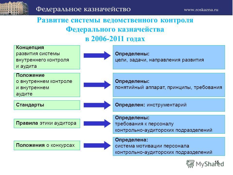 Развитие системы ведомственного контроля Федерального казначейства в 2006-2011 годах Концепция развития системы внутреннего контроля и аудита Определены: цели, задачи, направления развития Положение о внутреннем контроле и внутреннем аудите Определен