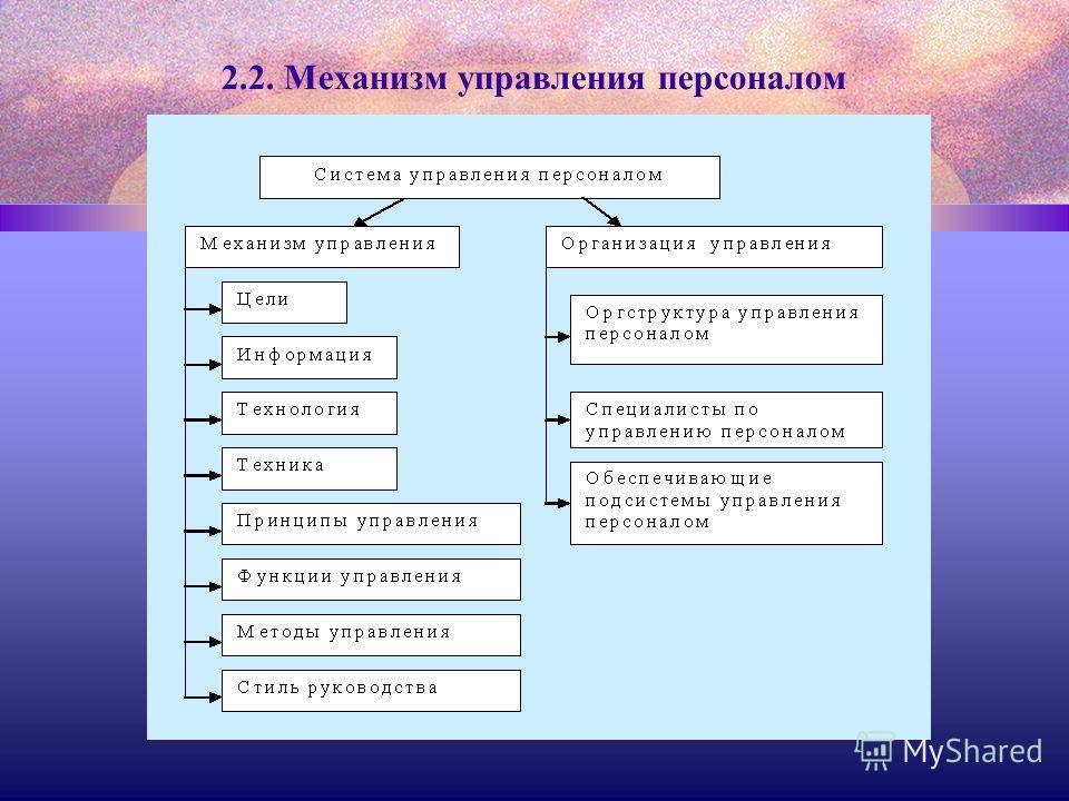 2.2. Механизм управления персоналом