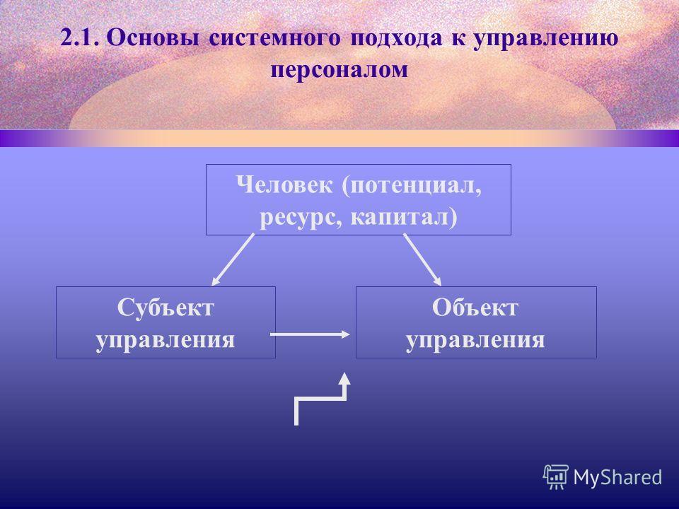2.1. Основы системного подхода к управлению персоналом Человек (потенциал, ресурс, капитал) Субъект управления Объект управления