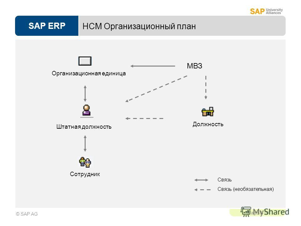 SAP ERP Page 8-10 © SAP AG HCM Организационный план МВЗ Организационная единица Штатная должность Сотрудник Должность Связь Связь (необязательная)