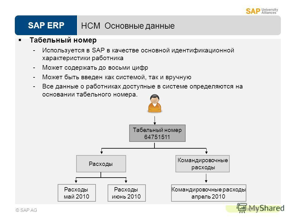 SAP ERP Page 8-13 © SAP AG HCM Основные данные Табельный номер -Используется в SAP в качестве основной идентификационной характеристики работника -Может содержать до восьми цифр -Может быть введен как системой, так и вручную -Все данные о работниках