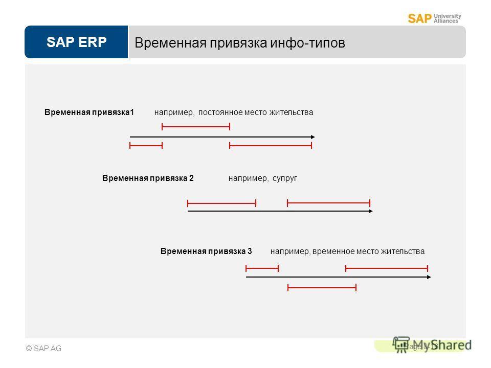 SAP ERP Page 8-16 © SAP AG Временная привязка инфо-типов Временная привязка 1 например, постоянное место жительства Временная привязка 2 например, супруг Временная привязка 3 например, временное место жительства