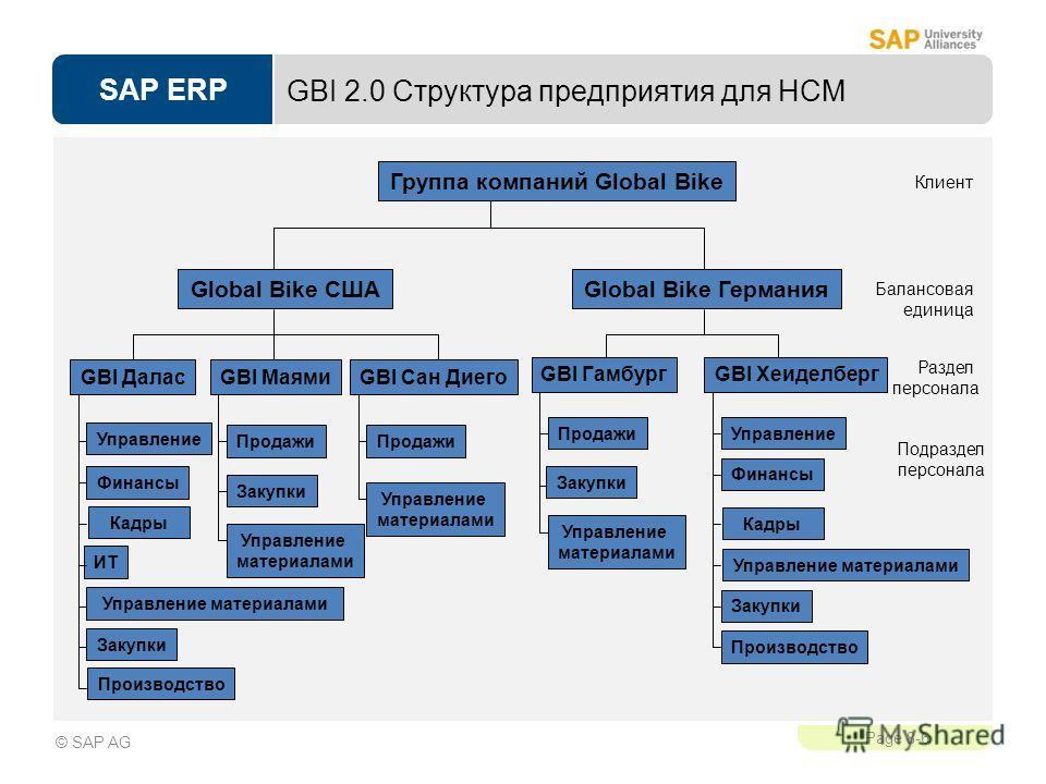 SAP ERP Page 8-6 © SAP AG GBI 2.0 Структура предприятия для HCM Раздел персонала Группа компаний Global Bike Global Bike США GBI МаямиGBI Далас Управление Финансы Подраздел персонала Балансовая единица Клиент Global Bike Германия GBI Сан Диего ИТ Упр