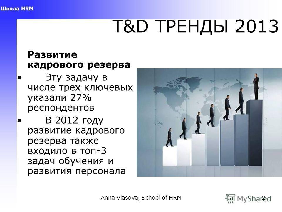 Anna Vlasova, School of HRM2 T&D ТРЕНДЫ 2013 Развитие кадрового резерва Эту задачу в числе трех ключевых указали 27% респондентов В 2012 году развитие кадрового резерва также входило в топ-3 задач обучения и развития персонала