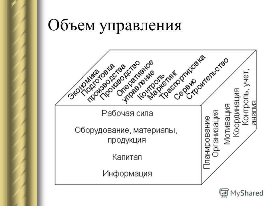 Группы функций управления общее управление (установление нормативных требований и политики управления, политики инноваций, планирование, организация работы, мотивация, координация, контроль, ответственность); управление структурой предприятия (его со