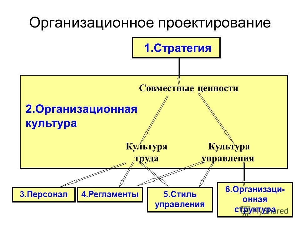 1990 г.Тотальный стратегический менеджмент В начале 1990-ых годов Дэвид Нортон и Роберт Каплан («Организация, ориентированная на стратегию») предложили к внедрению Cистему сбалансированных показателей (Balance ScoreCard), предполагающая количественну