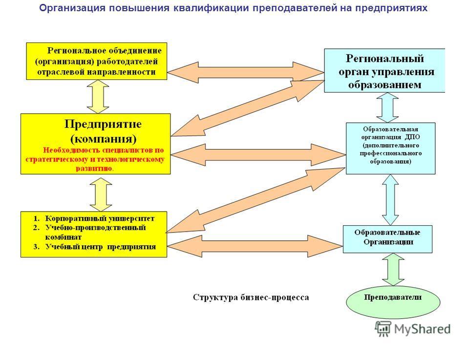 Организация повышения квалификации преподавателей на предприятиях