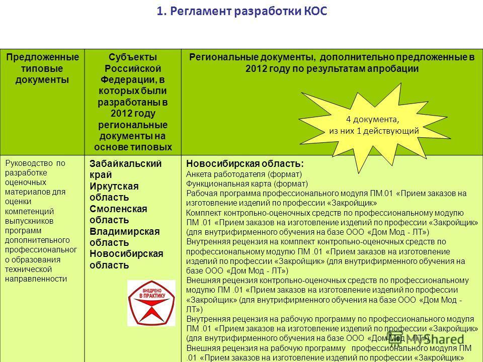 Предложенные типовые документы Субъекты Российской Федерации, в которых были разработаны в 2012 году региональные документы на основе типовых Региональные документы, дополнительно предложенные в 2012 году по результатам апробации Руководство по разра