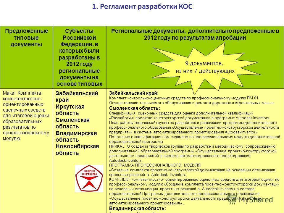 Предложенные типовые документы Субъекты Российской Федерации, в которых были разработаны в 2012 году региональные документы на основе типовых Региональные документы, дополнительно предложенные в 2012 году по результатам апробации Макет Комплекта комп