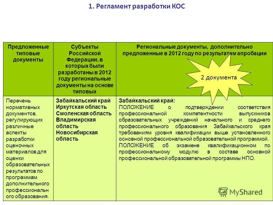 Предложенные типовые документы Субъекты Российской Федерации, в которых были разработаны в 2012 году региональные документы на основе типовых Региональные документы, дополнительно предложенные в 2012 году по результатам апробации Перечень нормативных