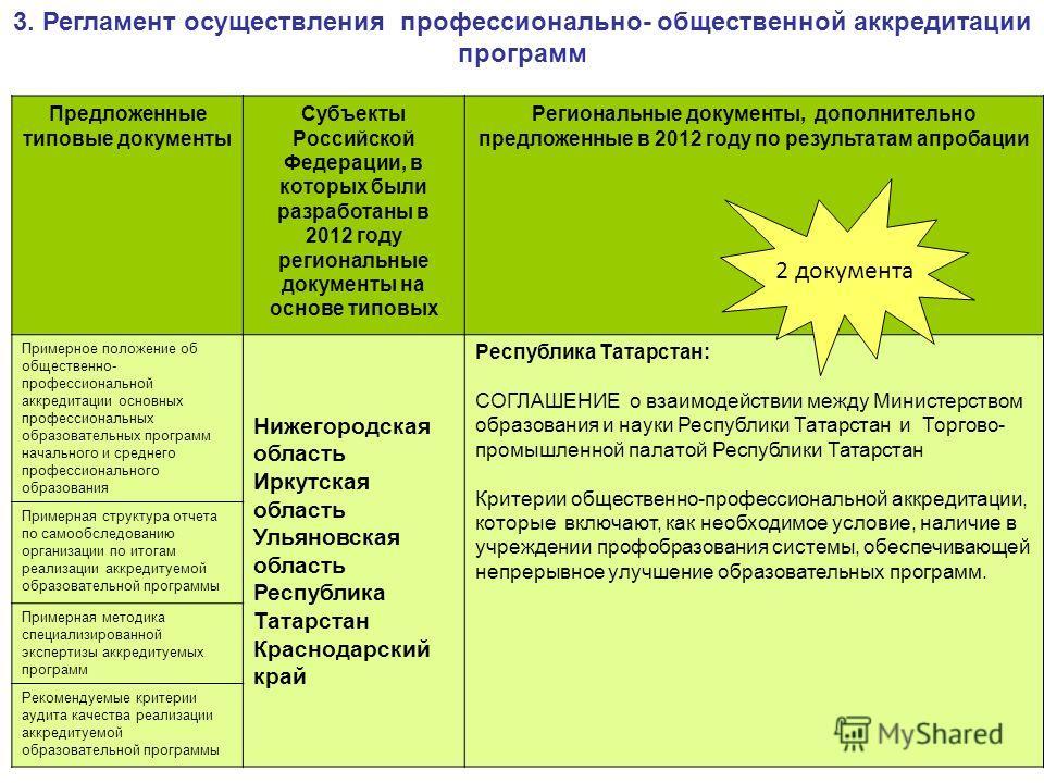 3. Регламент осуществления профессионально- общественной аккредитации программ Предложенные типовые документы Субъекты Российской Федерации, в которых были разработаны в 2012 году региональные документы на основе типовых Региональные документы, допол