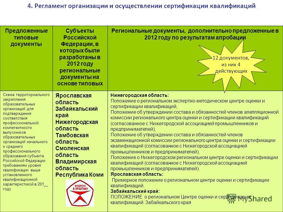 Предложенные типовые документы Субъекты Российской Федерации, в которых были разработаны в 2012 году региональные документы на основе типовых Региональные документы, дополнительно предложенные в 2012 году по результатам апробации Схема территориально