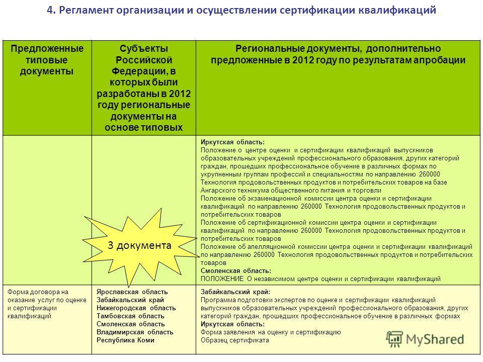 Предложенные типовые документы Субъекты Российской Федерации, в которых были разработаны в 2012 году региональные документы на основе типовых Региональные документы, дополнительно предложенные в 2012 году по результатам апробации Иркутская область: П