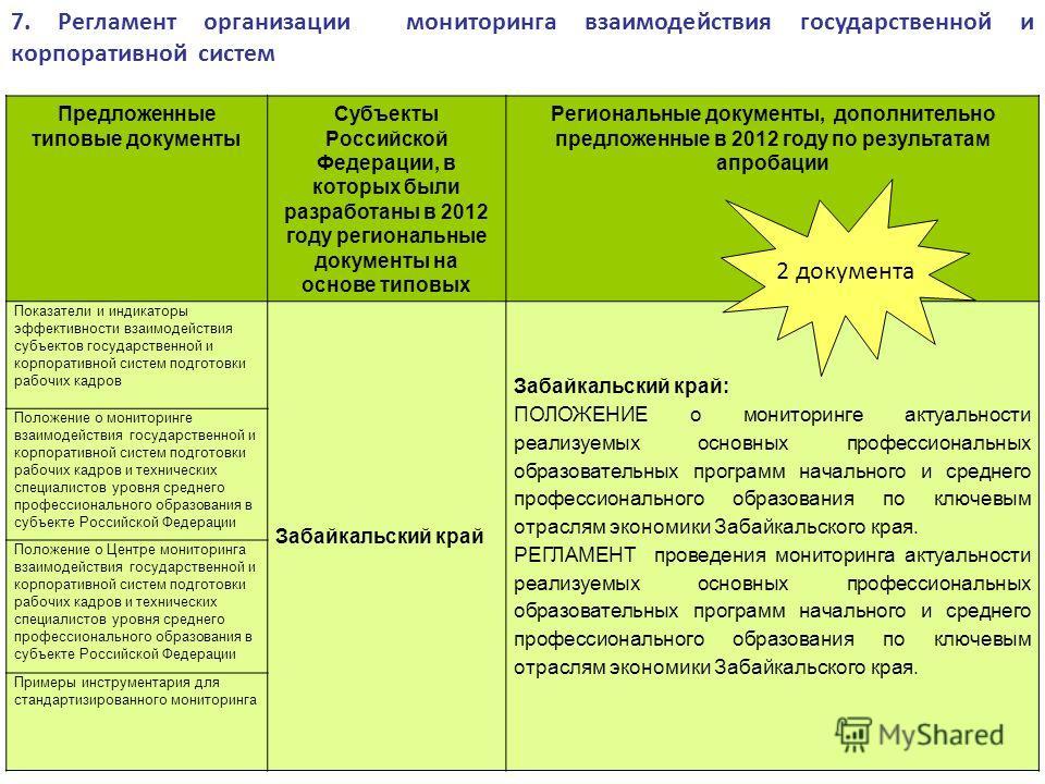 7. Регламент организации мониторинга взаимодействия государственной и корпоративной систем Предложенные типовые документы Субъекты Российской Федерации, в которых были разработаны в 2012 году региональные документы на основе типовых Региональные доку