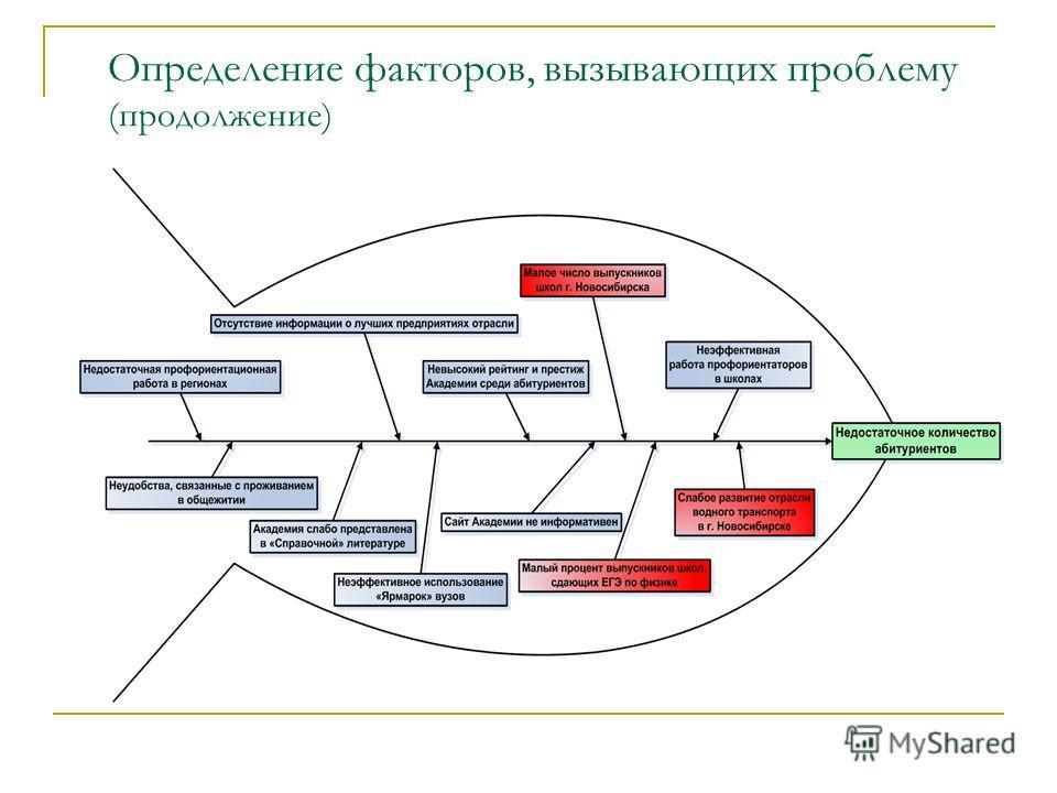 Определение факторов, вызывающих проблему (продолжение)