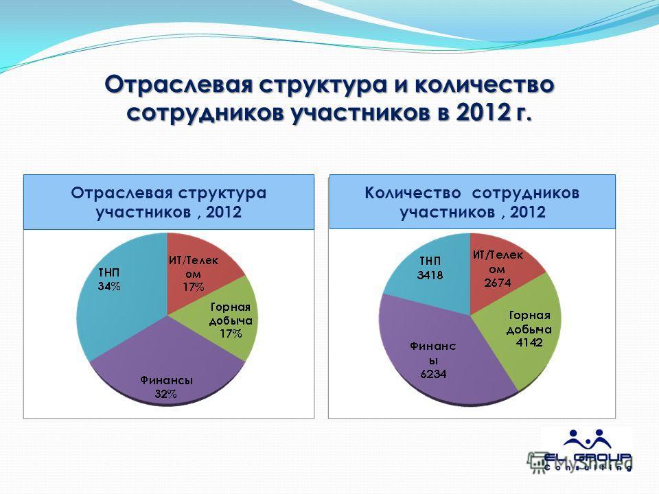 Количество сотрудников участников, 2012 Отраслевая структура участников, 2012 Отраслевая структура и количество сотрудников участников в 2012 г.