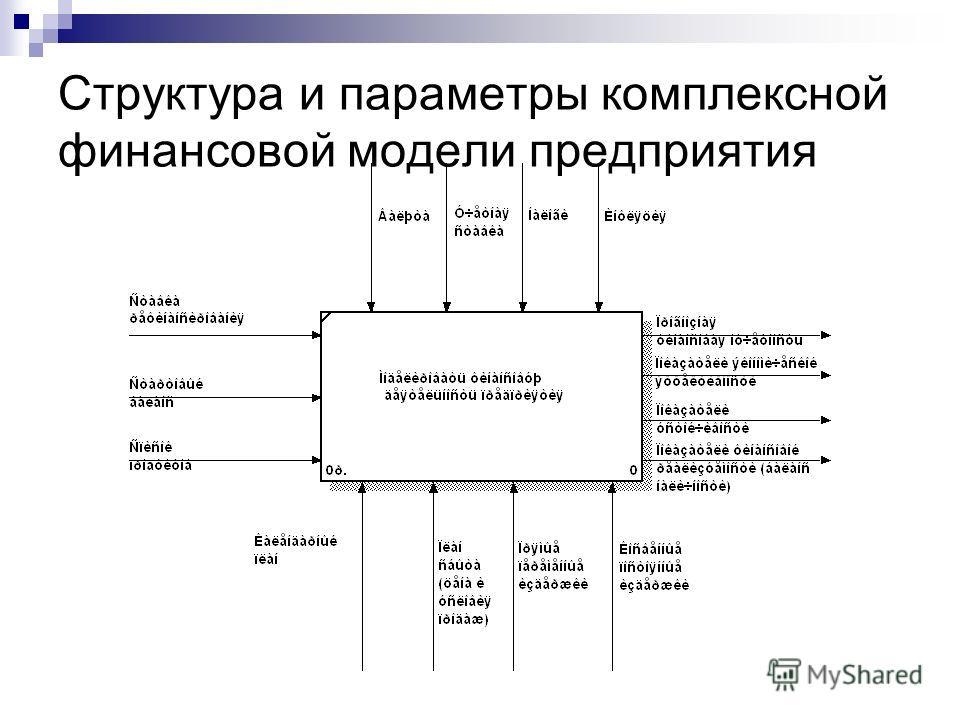 Структура и параметры комплексной финансовой модели предприятия © Митрофанов В.Р. (Институт управления, бизнеса и права)