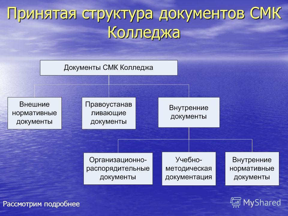 Принятая структура документов СМК Колледжа Рассмотрим подробнее