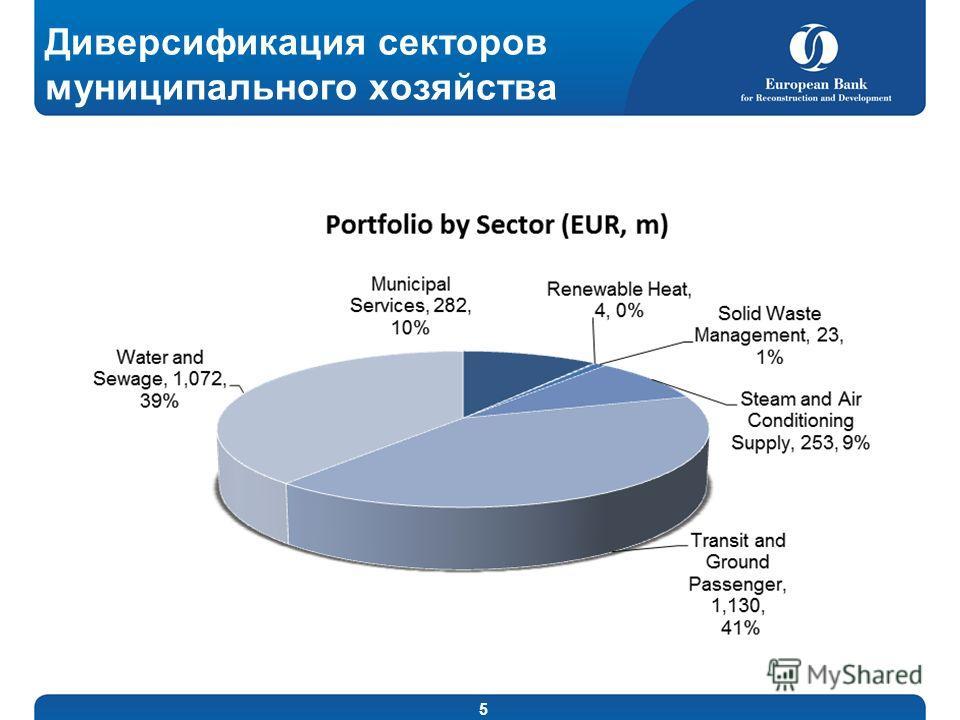 5 Диверсификация секторов муниципального хозяйства