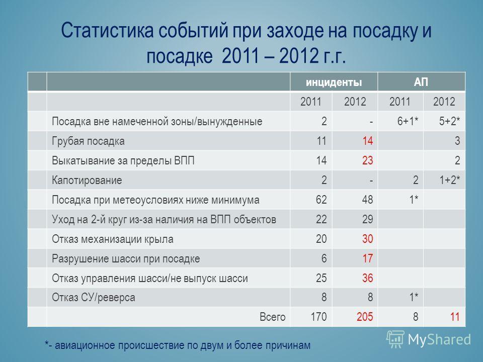 Статистика событий при заходе на посадку и посадке 2011 – 2012 г.г. инцидентыАП 2011201220112012 Посадка вне намеченной зоны/вынужденные 2-6+1*5+2* Грубая посадка 11143 Выкатывание за пределы ВПП14232 Капотирование 2-21+2* Посадка при метеоусловиях н