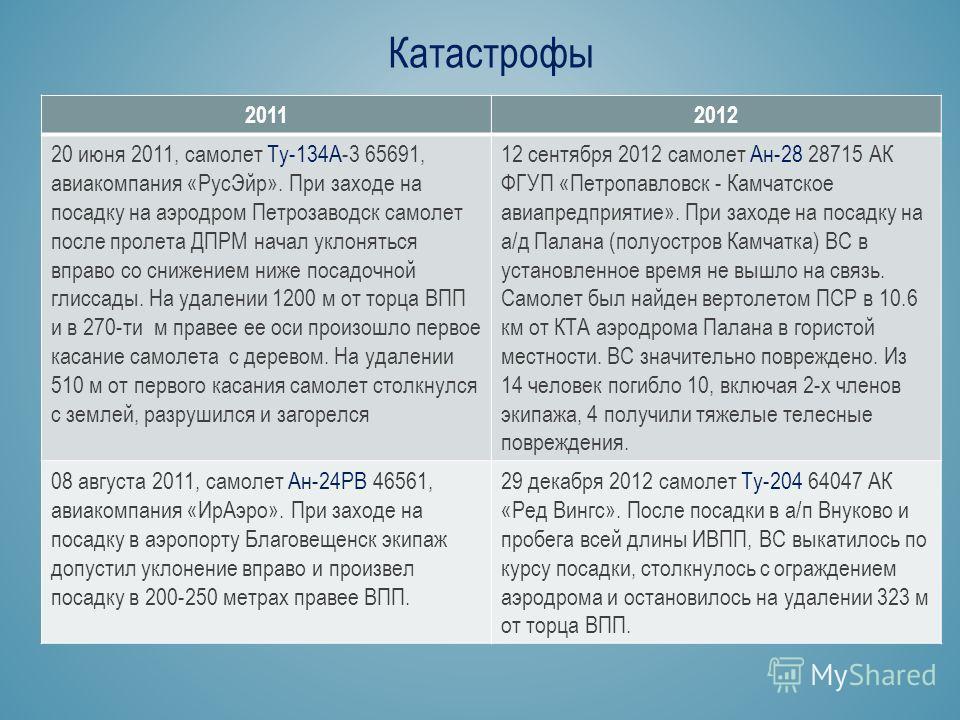 Катастрофы 20112012 20 июня 2011, самолет Ту-134А-3 65691, авиакомпания «Рус Эйр». При заходе на посадку на аэродром Петрозаводск самолет после пролета ДПРМ начал уклоняться вправо со снижением ниже посадочной глиссады. На удалении 1200 м от торца ВП