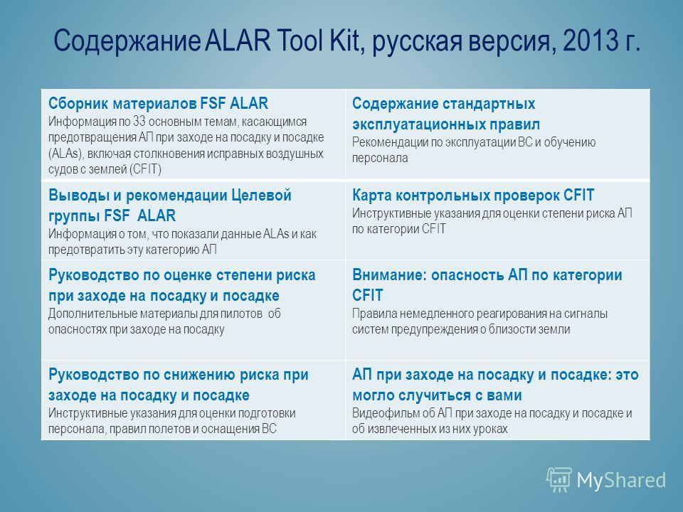 Содержание ALAR Tool Kit, русская версия, 2013 г. Сборник материалов FSF ALAR Информация по 33 основным темам, касающимся предотвращения АП при заходе на посадку и посадке (ALAs), включая столкновения исправных воздушных судов с землей (CFIT) Содержа