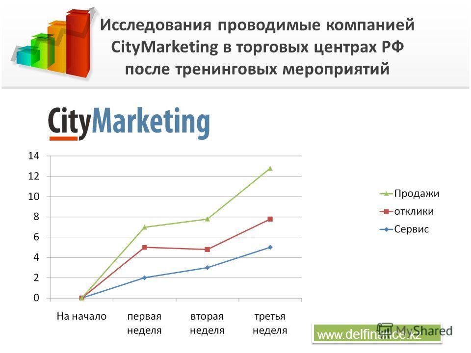 Исследования проводимые компанией CityMarketing в торговых центрах РФ после тренинговых мероприятий www. delfinance.kz