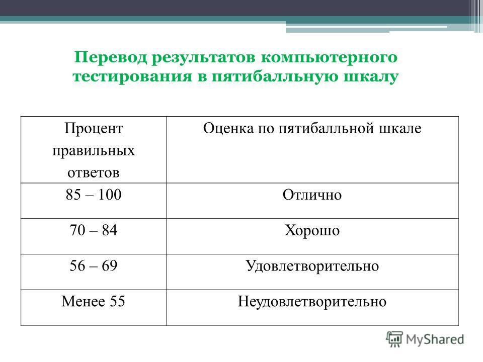 Процент правильных ответов Оценка по пятибалльной шкале 85 – 100Отлично 70 – 84Хорошо 56 – 69Удовлетворительно Менее 55Неудовлетворительно Перевод результатов компьютерного тестирования в пятибалльную шкалу