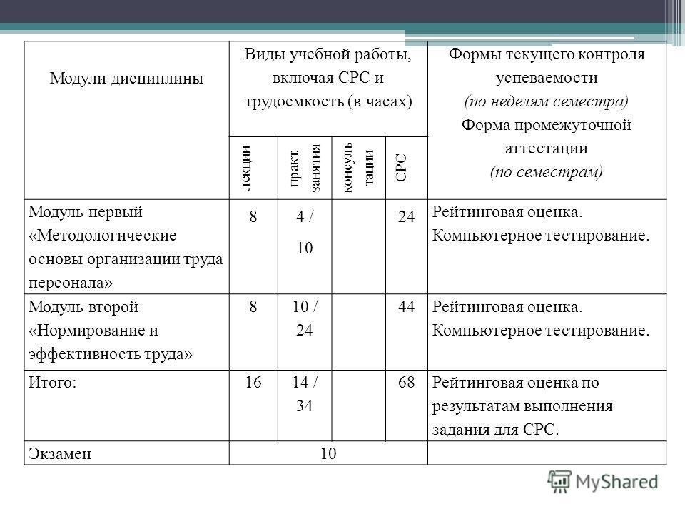 Модули дисциплины Виды учебной работы, включая СРС и трудоемкость (в часах) Формы текущего контроля успеваемости (по неделям семестра) Форма промежуточной аттестации (по семестрам) лекции практ. занятия консультации СРС Модуль первый «Методологически