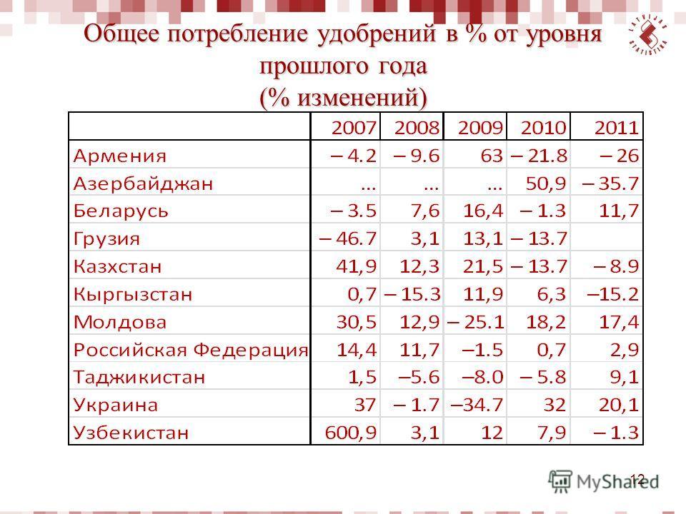 Общее потребление удобрений в % от уровня прошлого года (% изменений) 12