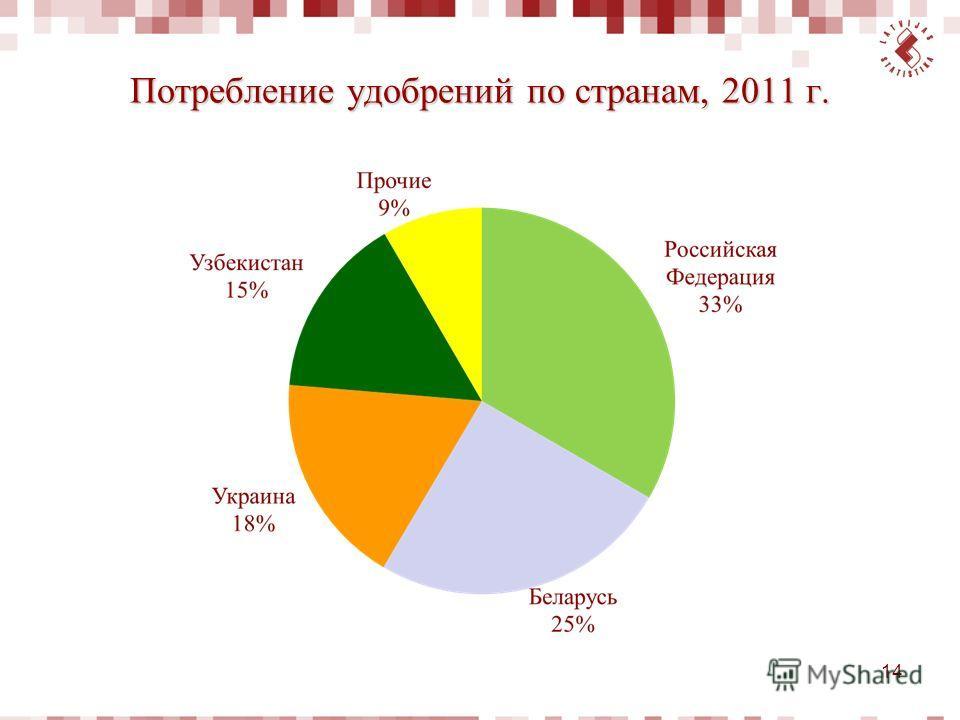Потребление удобрений по странам, 2011 г. 14