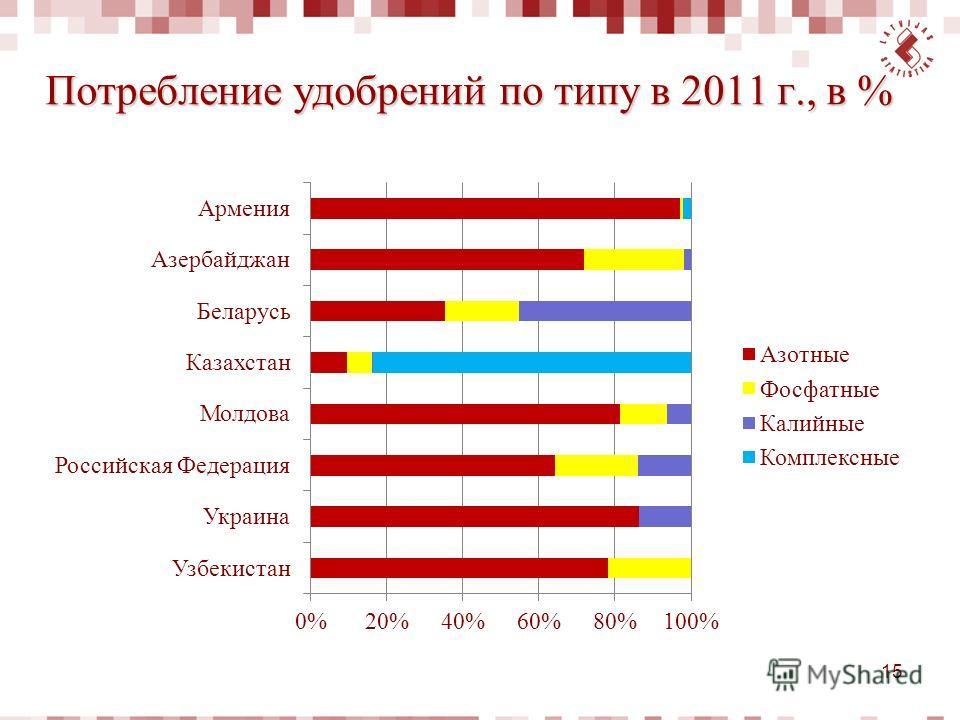 Потребление удобрений по типу в 2011 г., в % 15