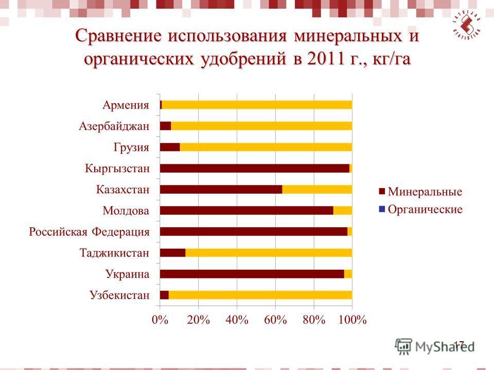 Сравнение использования минеральных и органических удобрений в 2011 г., кг/га 17