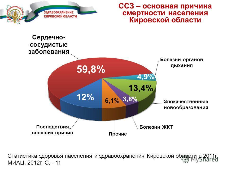 Статистика здоровья населения и здравоохранения Кировской области в 2011 г. МИАЦ, 2012 г. С. - 11 59,8% 12% 13,4% 4,9% 3,8% ССЗ – основная причина смертности населения Кировской области 6,1%