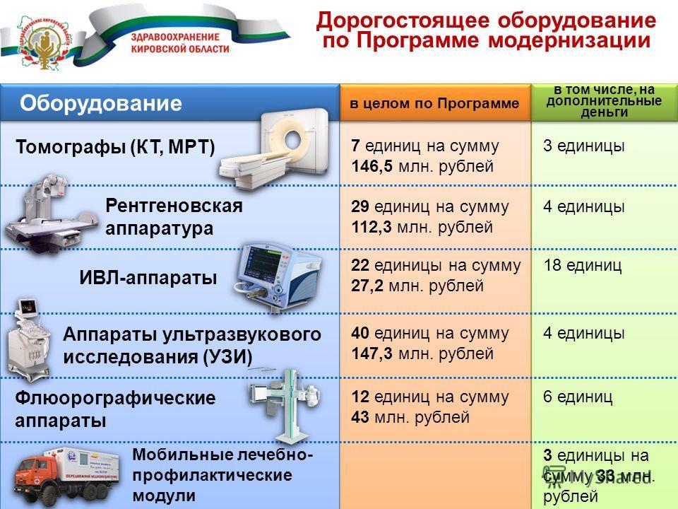 Дорогостоящее оборудование по Программе модернизации в целом по Программе в том числе, на дополнительные деньги Оборудование Томографы (КТ, МРТ) 7 единиц на сумму 146,5 млн. рублей 3 единицы Рентгеновская аппаратура 29 единиц на сумму 112,3 млн. рубл