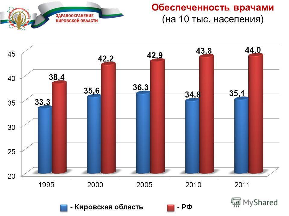 Обеспеченность врачами (на 10 тыс. населения) - Кировская область- РФ