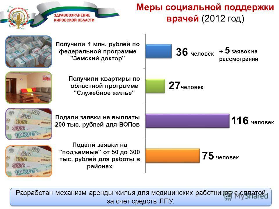 Меры социальной поддержки врачей (2012 год) Разработан механизм аренды жилья для медицинских работников с оплатой за счет средств ЛПУ. + 5 заявок на рассмотрении человек