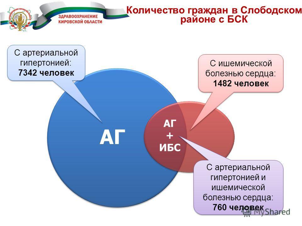 Количество граждан в Слободском районе с БСК С артериальной гипертонией: 7342 человек С артериальной гипертонией: 7342 человек С ишемической болезнью сердца: 1482 человек С ишемической болезнью сердца: 1482 человек С артериальной гипертонией и ишемич